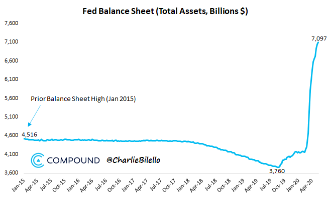 Fed Balance Sheet 2015 vs 2020
