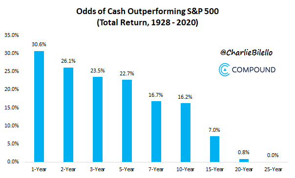 When to Invest Sidelined Cash